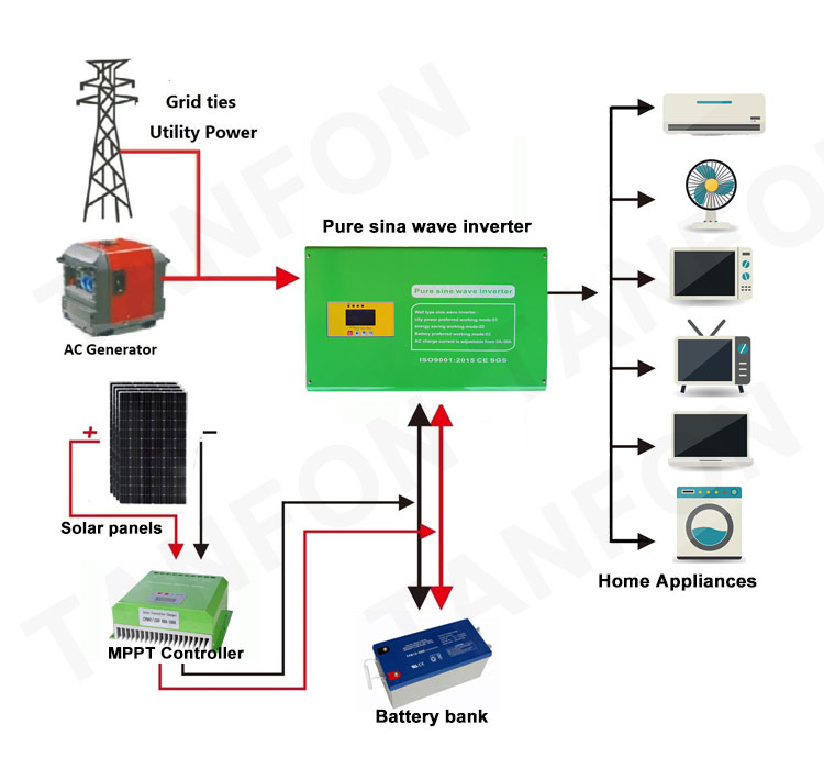 off grid 3kw solar inverter