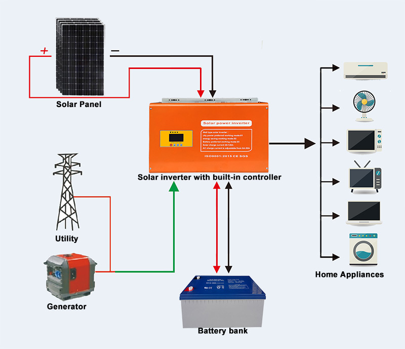 WSC series solar inverter with mppt charge controller