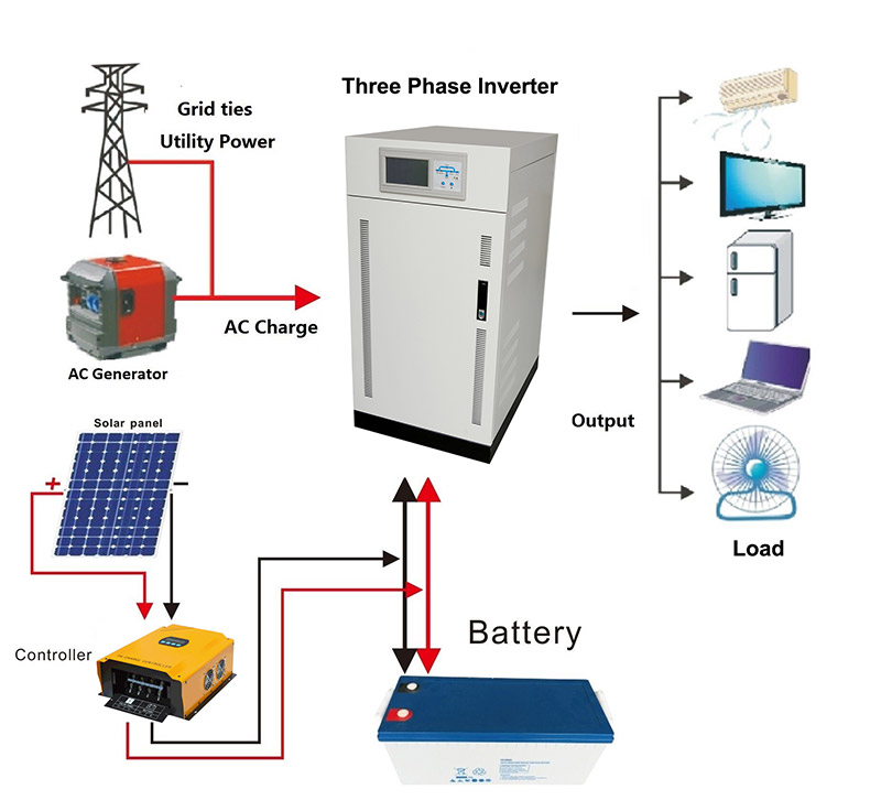 off grid solar power inverter