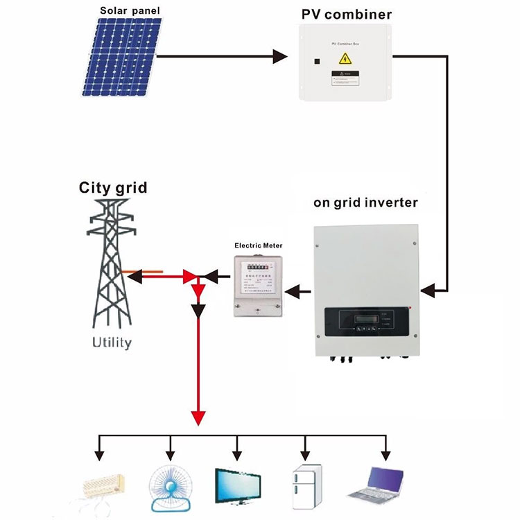 Grid Tie Power Inverter  On Grid Solar Inverter  Solar