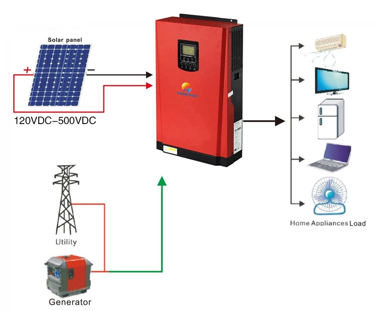 Off grid solar inverter without battery