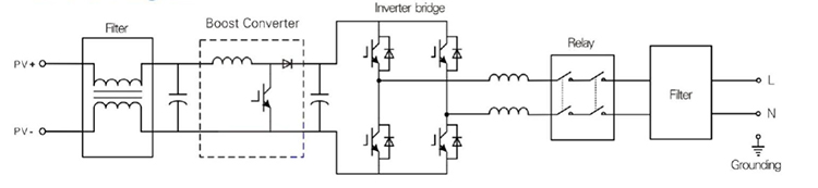 PV on-grid inverter