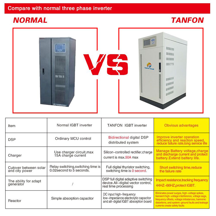 3phase-inverter-comparation