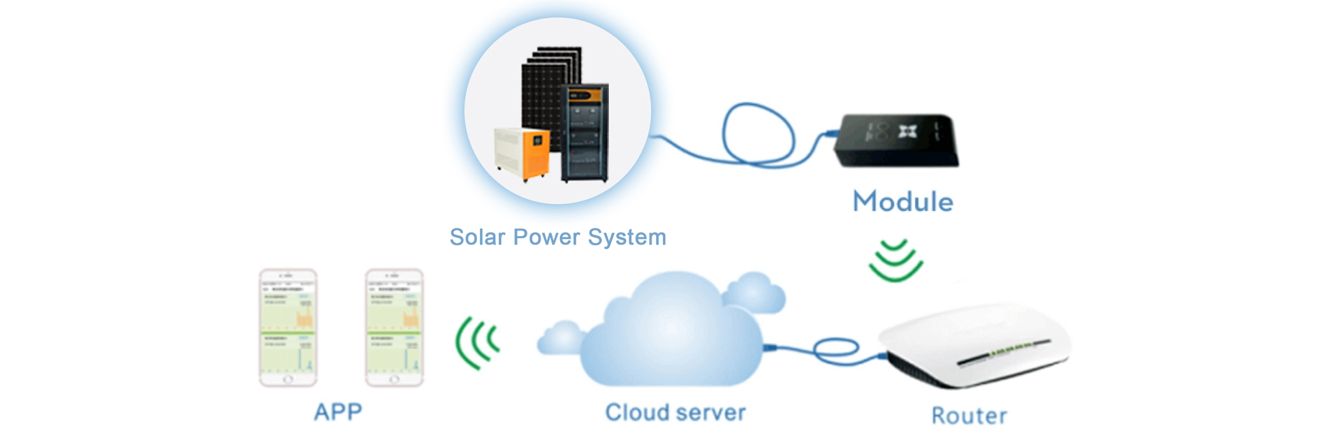 Solar Panel System With WIFI